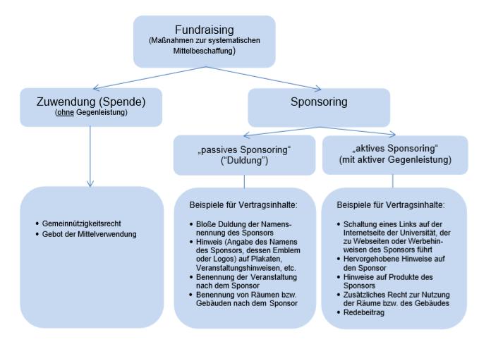 Grafik Unterscheidung Spenden und Sponsoring