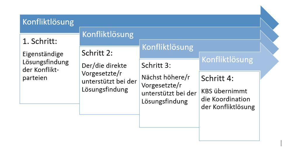 4-Stufen-Modell der Konfliktloesung