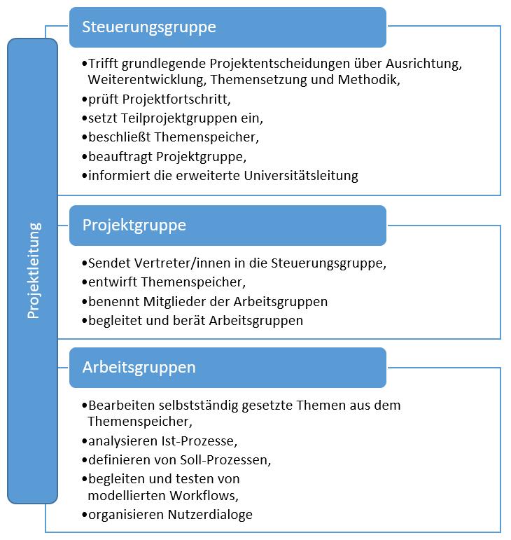 Übersicht der Projektstruktur mit Kernaufgaben